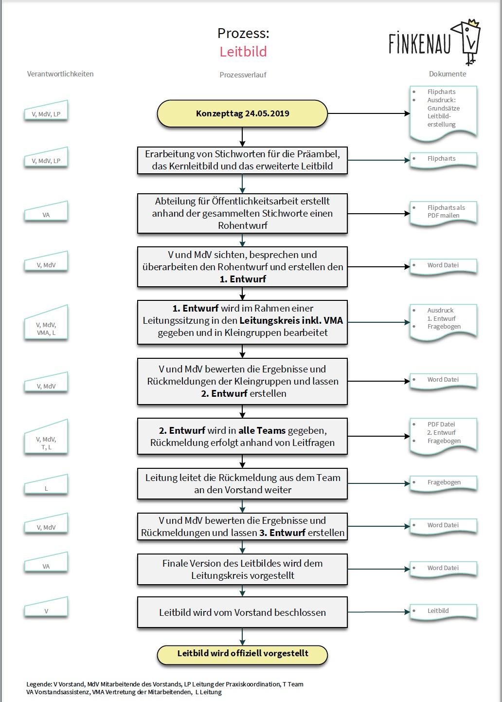 Finkenau Prozess Leitbild