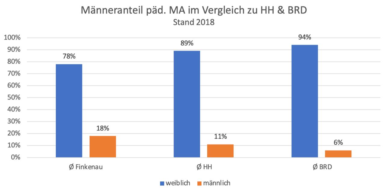 Finkenau Altersschnitt Grafik 2