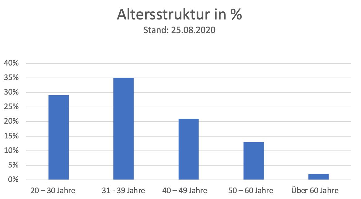 Finkenau Altersschnitt Grafik 3