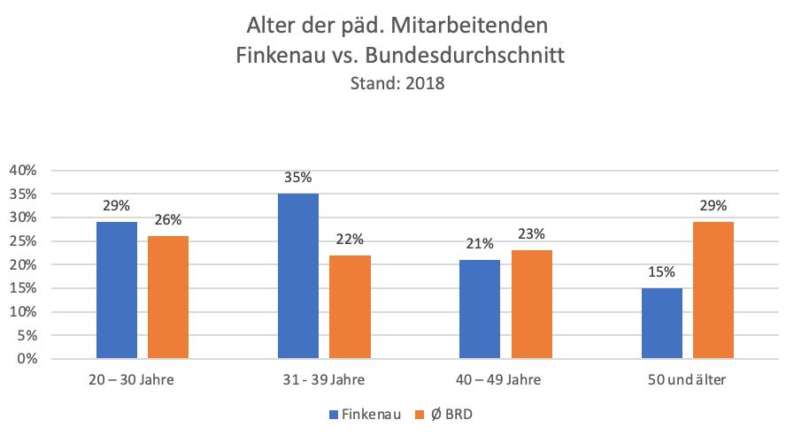 Finkenau Altersschnitt Grafik 1